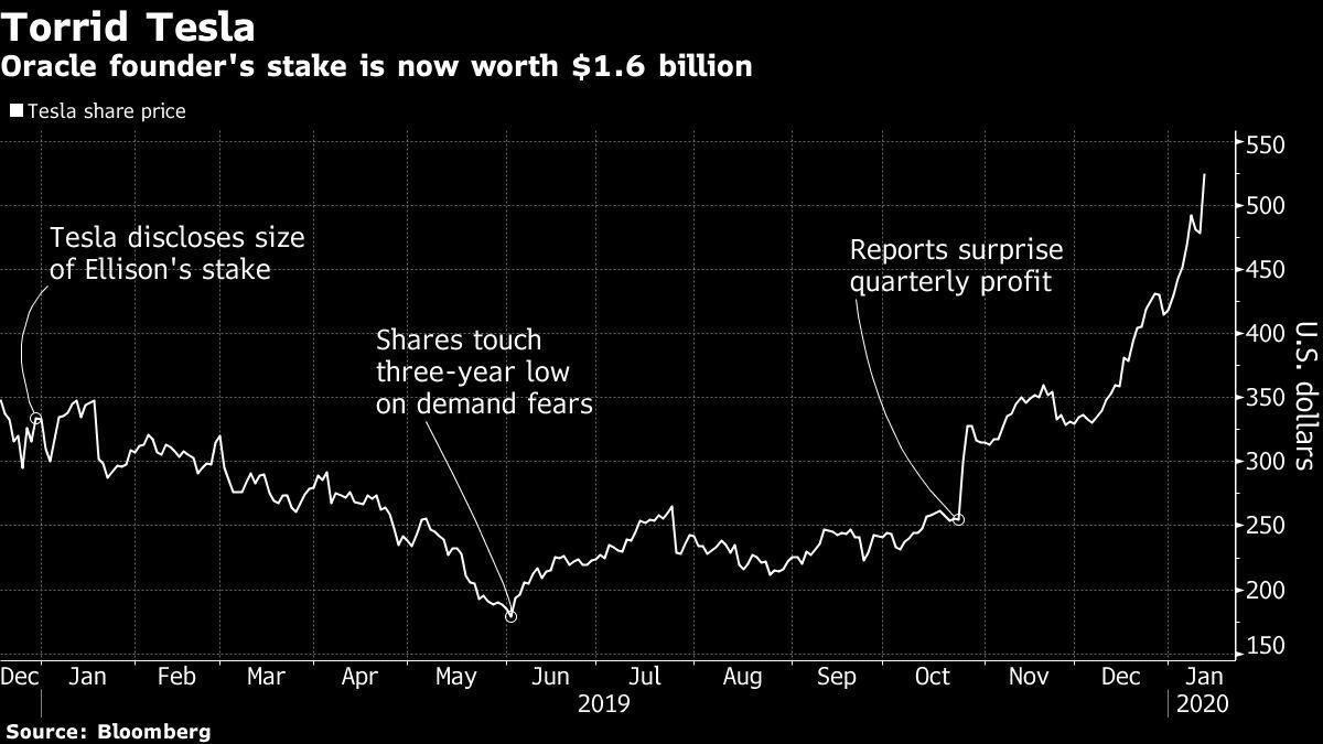 【热文】甲骨文创始人大买特斯拉股票1年多赚了6亿美元